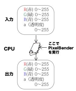 PixelBenderの処理の流れ